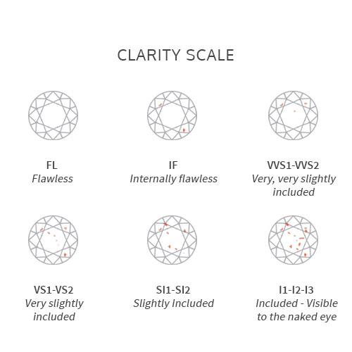 Graphic showing clarity scale of diamonds