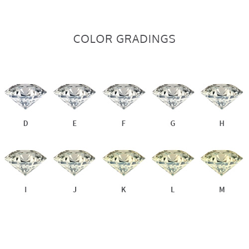 Image of diamonds showing color gradings