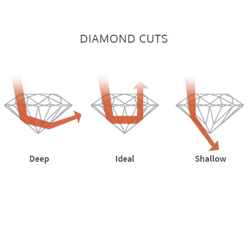 Graphic showing Ideal Diamond Cuts