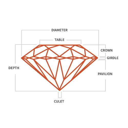 Graphic showing elements of a diamond
